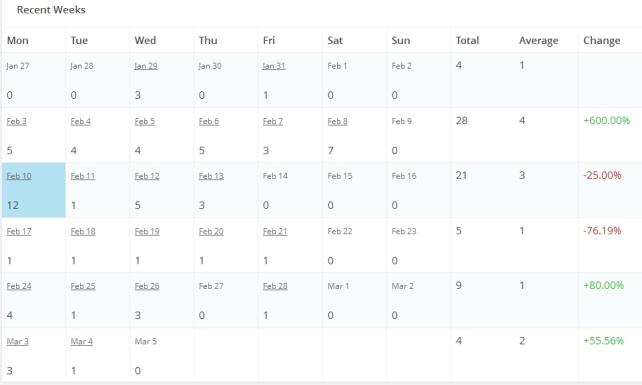 My stamatas Visitas semana del examen 5-03-2014